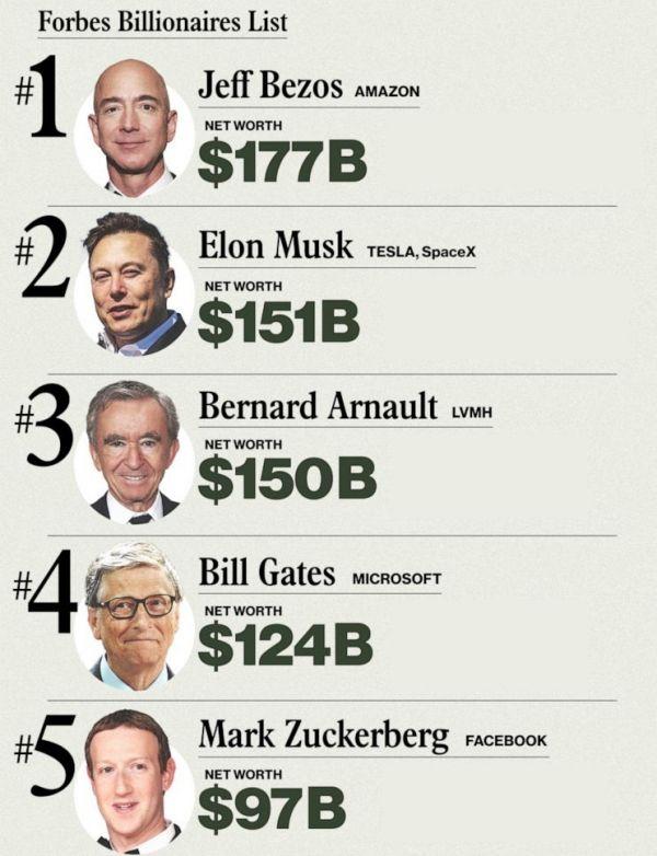 疫情之年全球每17小时添1位亿万富豪 贝索斯蝉联首富
