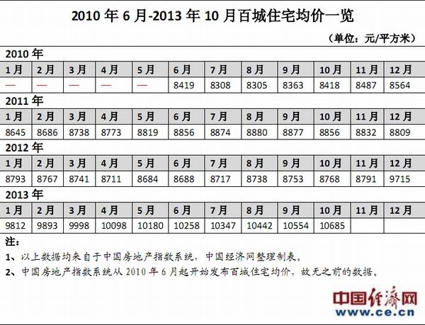 数据简报:2010年6月-2013年10月百城住宅均价一览